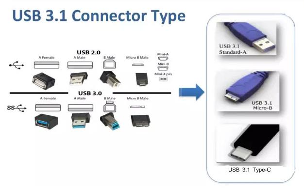 华万达usb3.1 typec转换器--什么是type-c转换器