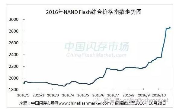 《行情汇总》10月价格涨势明显,NAND Flash综合价格指数涨幅已累积高达53%,创新高!